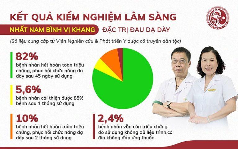 Kết quả kiểm nghiệm bài thuốc Nhất Nam Bình Vị Khang trên người bệnh dạ dày