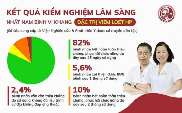 Kết quả thử nghiệm lâm sàng của Nhất Nam Bình Vị Khang